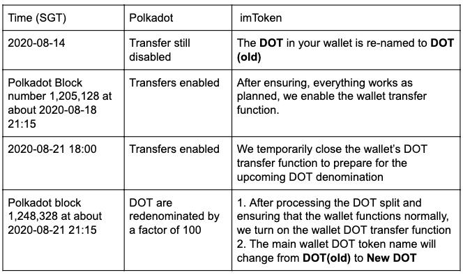 imToken's plan for Polkadot transfers and redenomination